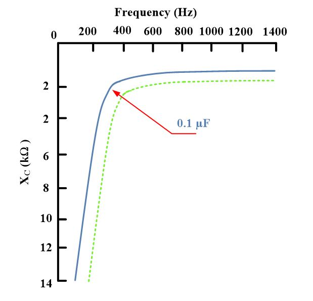 capacitive reactance in ac circuit