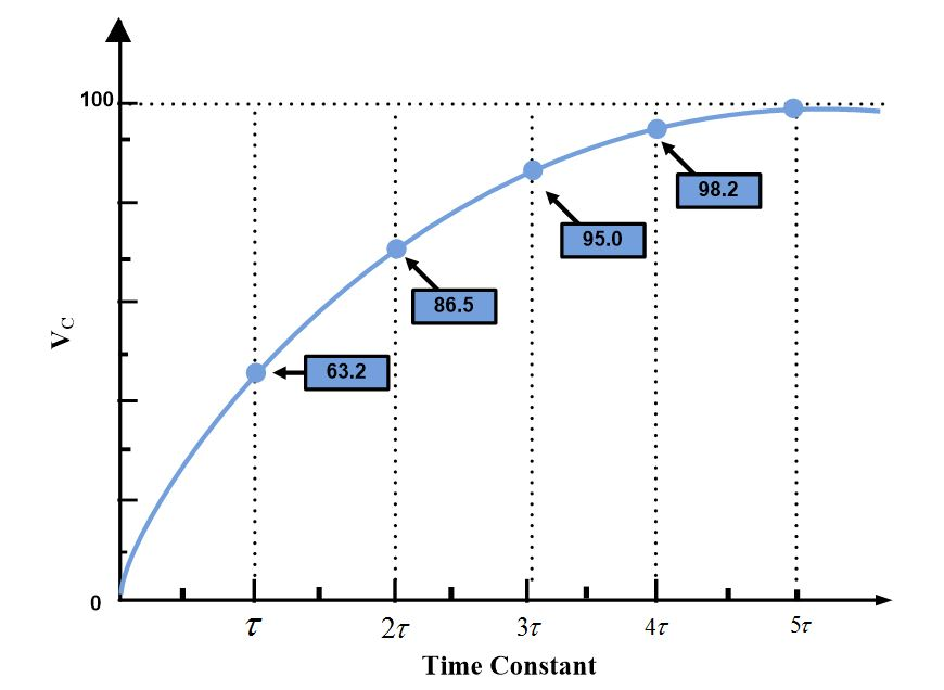 RC Circuit Time Constant Curve