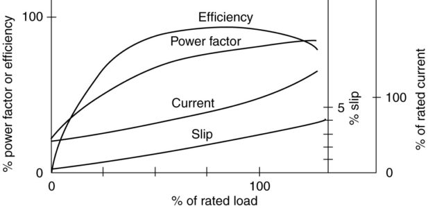 Characteristic curves of an induction motor