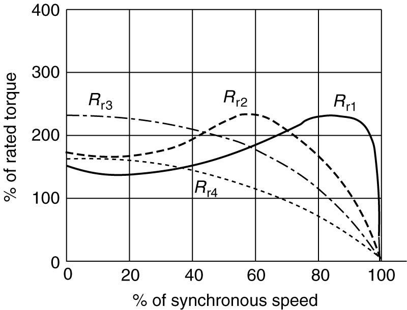 Effect of varying rotor resistance on the induction motor torque-speed curve