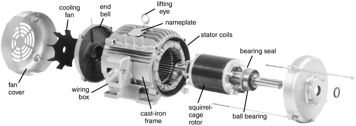 Three phase induction motor construction electrical academia for 3 phase motor to single phase