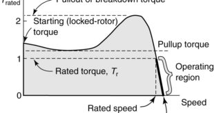 Induction motor torque-speed characteristic 2
