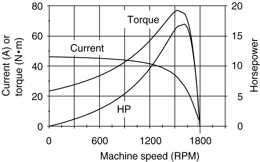 Induction motor torque-speed characteristic curves