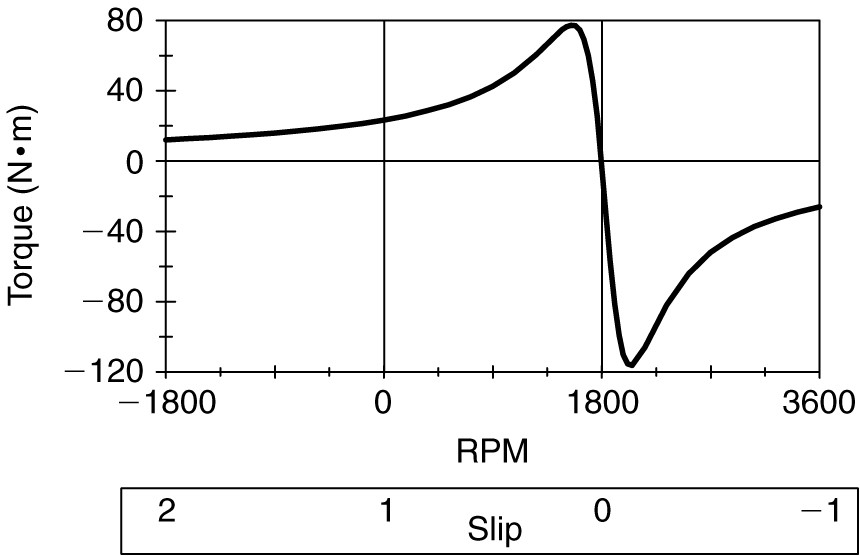 Induction motor torque-speed characteristic