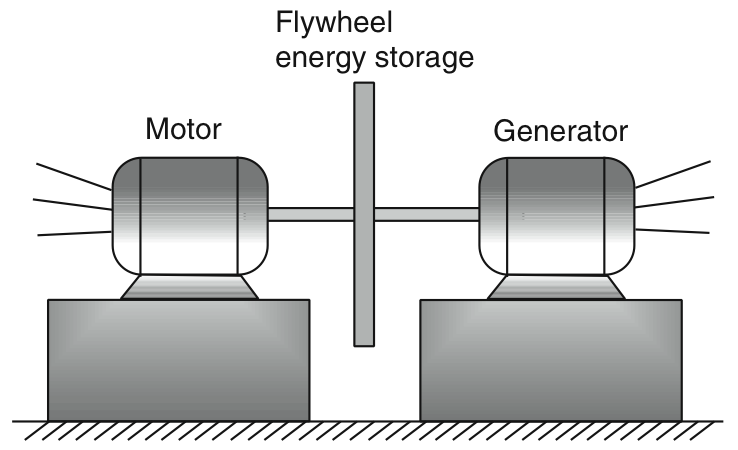 Motor Generator Ups With Flywheel Energy Storage