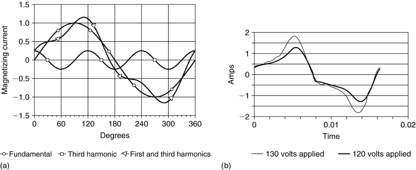 a. Harmonic content of exciting current. b. Measured exciting current.