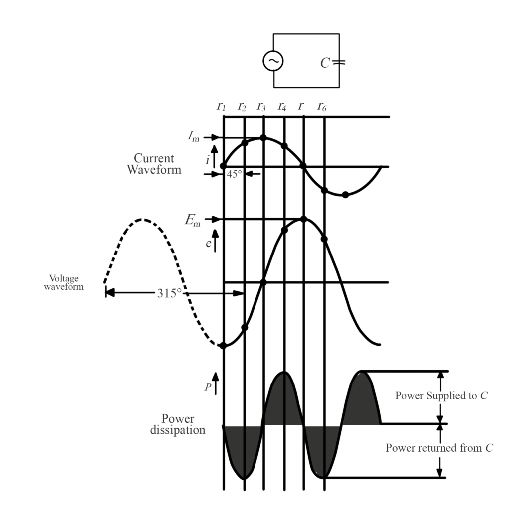 The waveform of power supplied from an AC source to a pure capacitance
