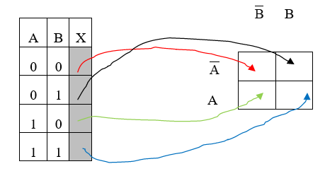 Logic Simplification Karnaugh map | Electrical Academia on boolean function, boolean algebra, binary decision diagram, logical disjunction, absorption law, bitwise operation, logical conjunction, exclusive or, circuit minimization, de morgan's laws, truth table, digital timing diagram, boolean expression, combinational logic, boolean logic, sheffer stroke, race condition, canonical form,