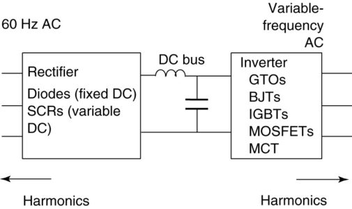 Block diagram for a variable-frequency AC motor drive
