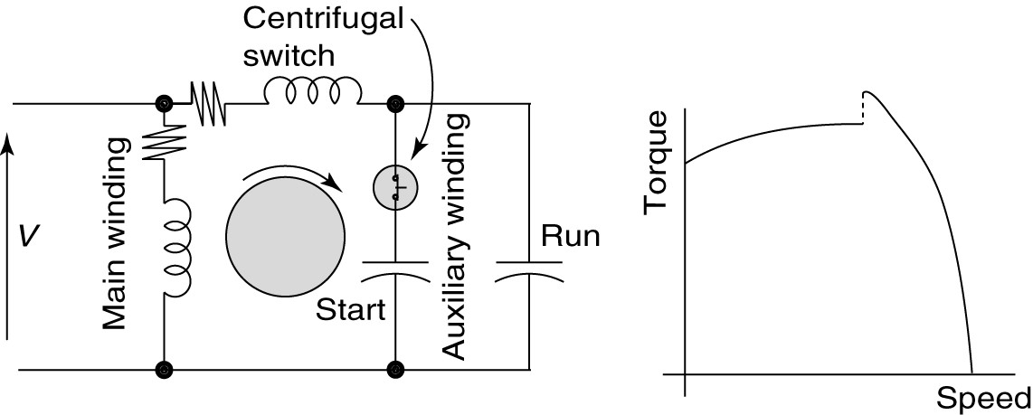 capacitor start capacitor run motor circuit (wiring) diagram and  torque-speed curve