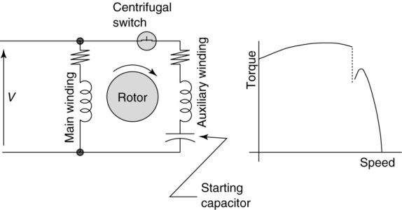 Capacitor-start induction motor (CSIM) circuit (wiring) diagram and torque-speed curve.