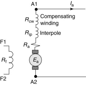 Complete equivalent circuit of a separately excited DC generator
