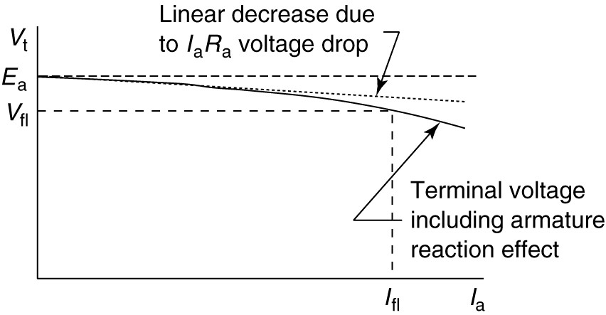 Effect of armature reaction on separately excited generator terminal voltage