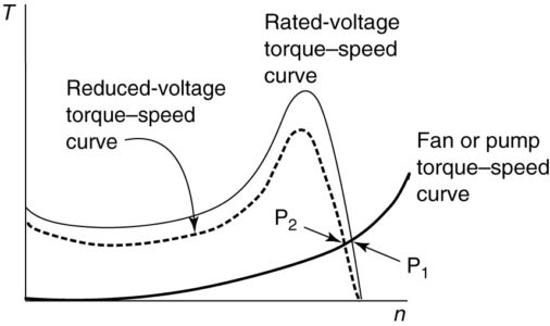 Effect of varying motor voltage on operating point for a given load