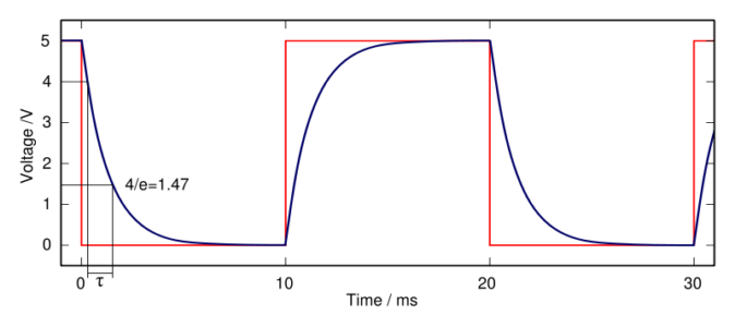 Figure 4 Capacitor Square wave charge-discharge