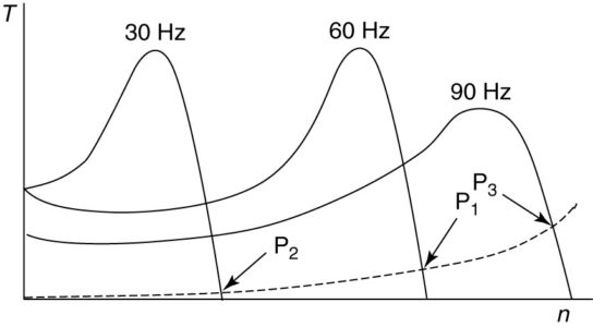 Operating points for an induction motor at varying frequencies