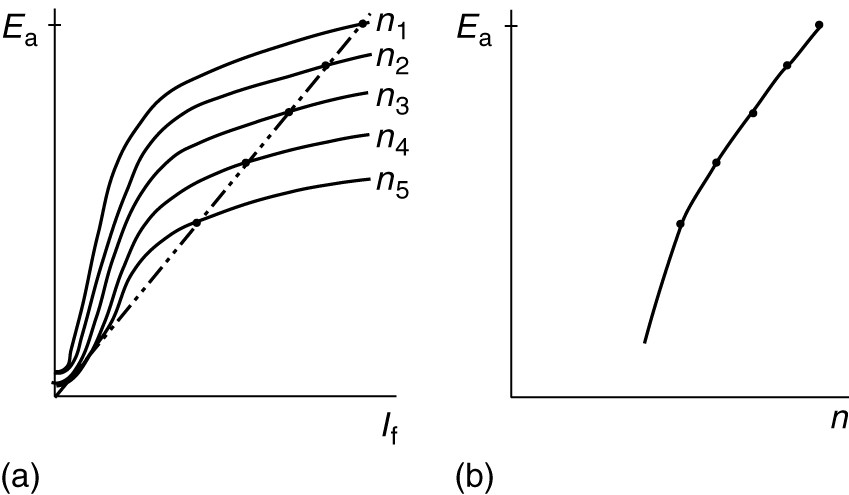 Performance of self-excited generator as the speed varies