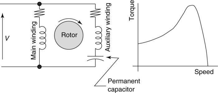Permanent split-capacitor (PSC) motor circuit (wiring) diagram and torque-speed curve.