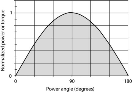 Power delivered by a synchronous generator as a function of the power angle