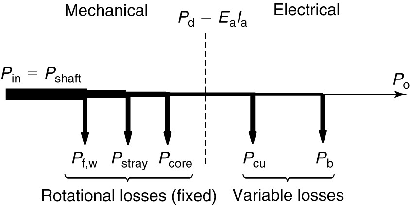 Losses and Efficiency of DC Machine | Electrical Academia