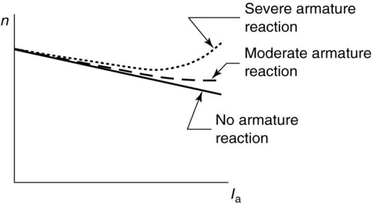Speed characteristic of a shunt DC motor