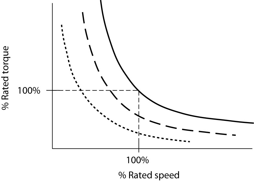 Speed control of a series DC motor