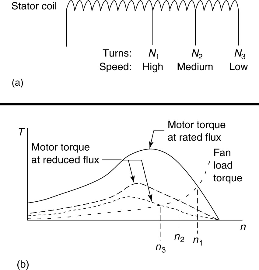 Speed control of a shaded-pole motor