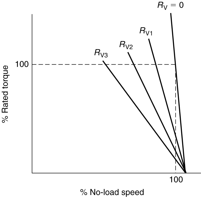 Speed variation of a shunt DC motor due to armature control