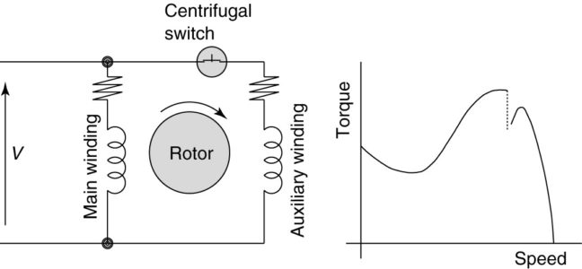 Split-phase induction motor (SPIM) circuit (wiring) diagram and torque-speed curve