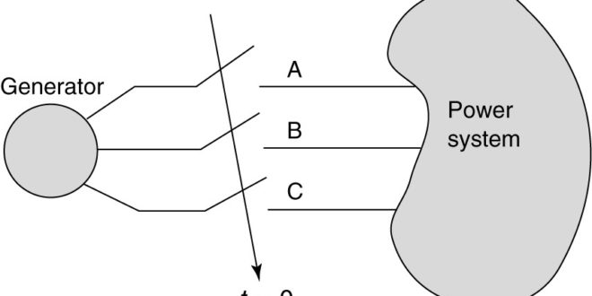 How to synchronize generator with grid power system parallel how to synchronize generator with grid power system parallel operation of synchronous generators electrical academia ccuart Images