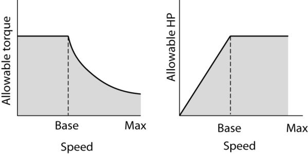 Torque and horsepower ratings for a DC motor above and below base speed