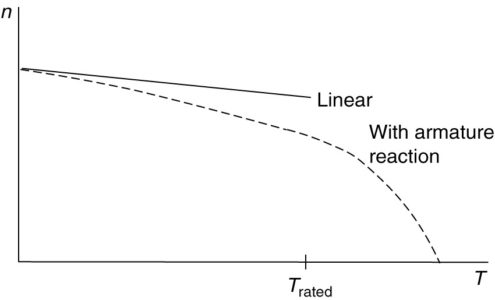 Torque-speed characteristic of a shunt DC motor