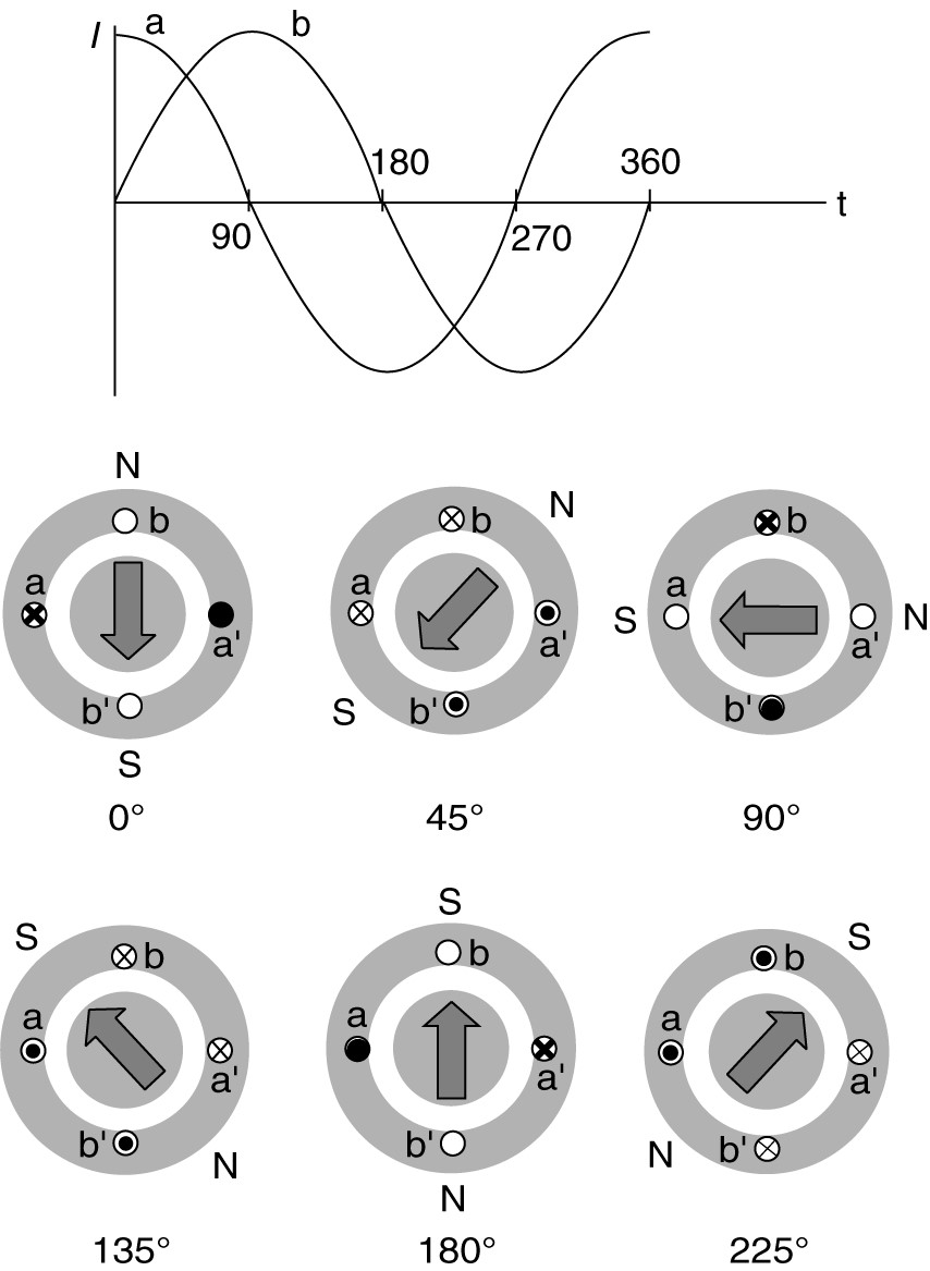 Single Phase Induction Motor Working Electrical Academia Circuit Diagram Of Automatic Stater Two Currents And Flux Positions As Functions Time