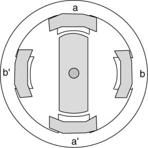 Variable-reluctance stepper motor with two rotor poles and four stator poles.