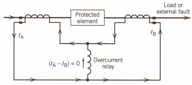 Differential relaying
