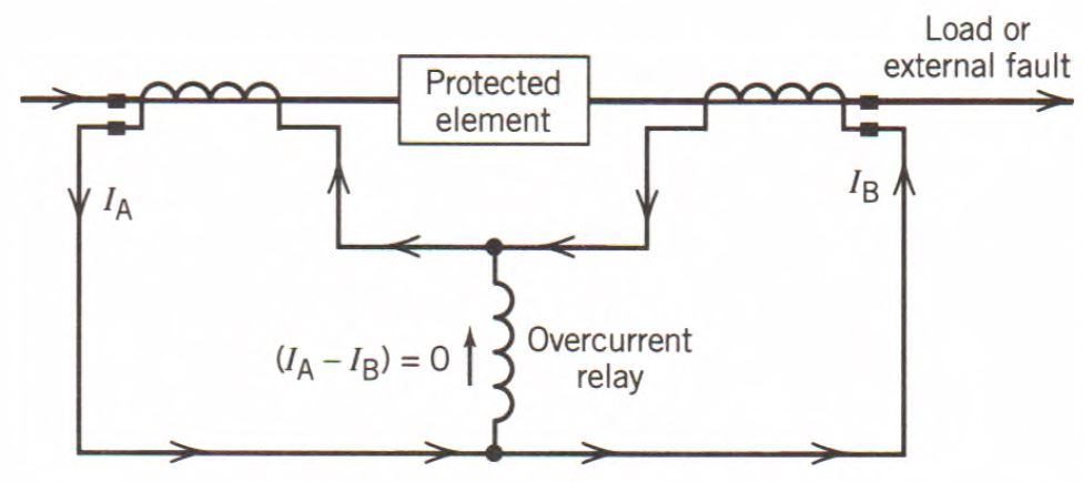 Types of Protective Relays | Electrical Academia