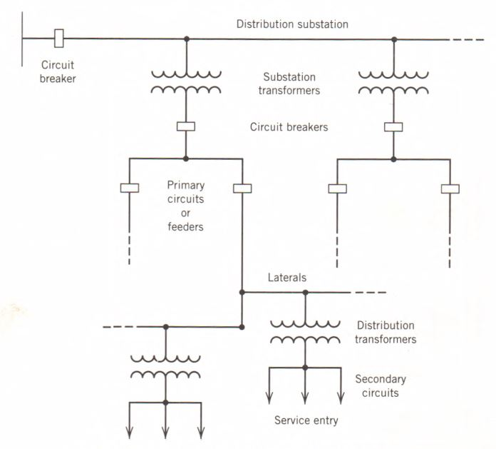 Electric distribution system components