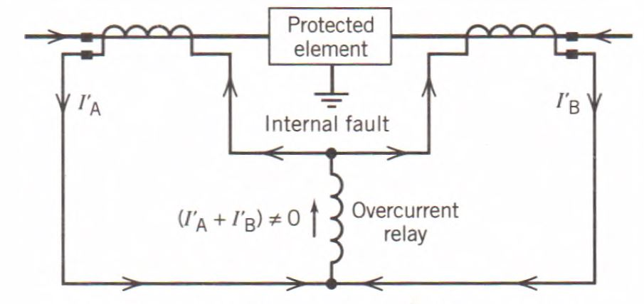Fault currents in a differential relay