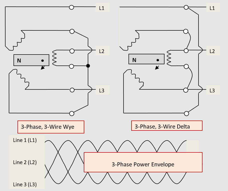 Generation of 3-phase AC 3-wire power