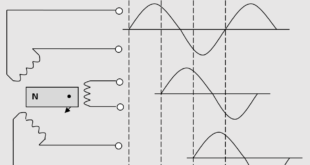 Generation of three single-phase AC