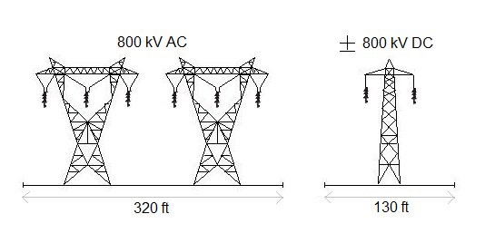 HVDC transmission towers takes up less space
