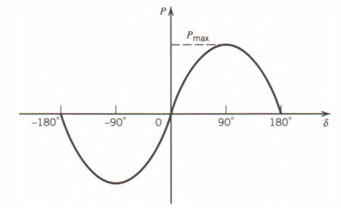 Power-angle curve