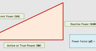 Power relationships in an AC circuit