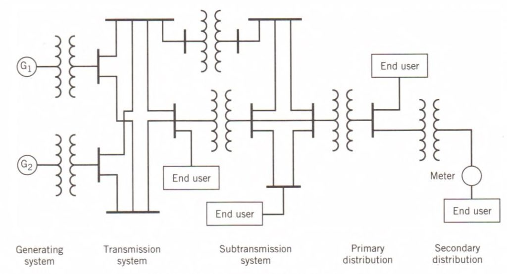 Simple power system structure