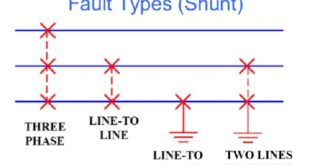 faults types