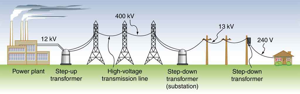 electrical power system ponents electrical academia Electrical Power Transmission System