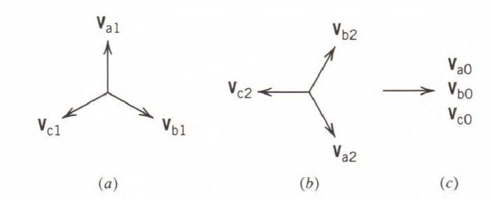 sequence components of voltages