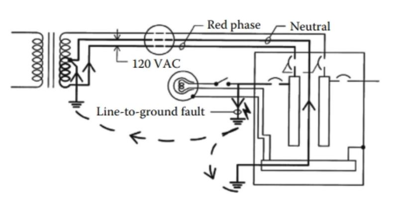 single phase grounding
