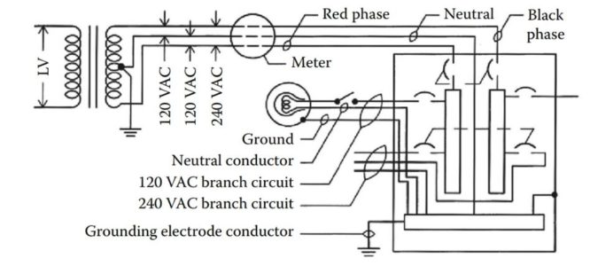 single phase serice