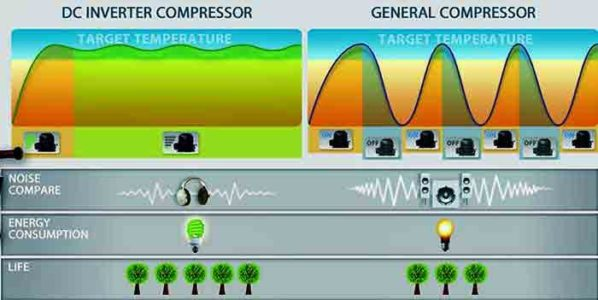 Comparison of Inverter ACs compressor with non-inverter ACs compressor in terms of noise